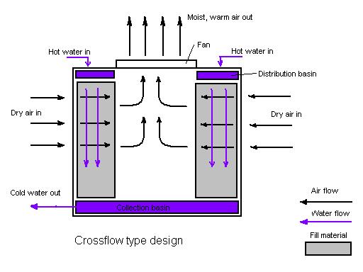 Cooling Tower Decontamination Auntiegen Auntigen